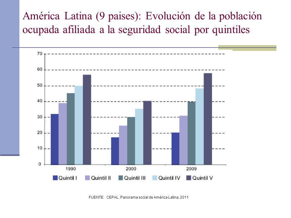 FUENTE: CEPAL, Panorama social de América Latina, 2011 América Latina (9 paises): Evolución de la población ocupada afiliada a la seguridad social por