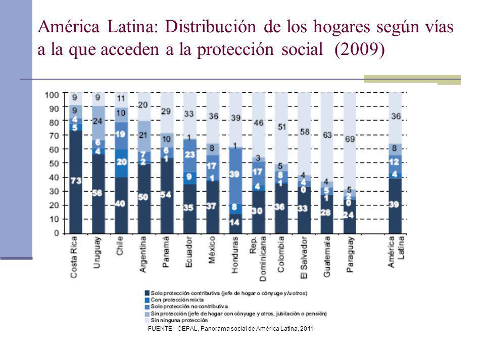 FUENTE: CEPAL, Panorama social de América Latina, 2011 América Latina: Distribución de los hogares según vías a la que acceden a la protección social