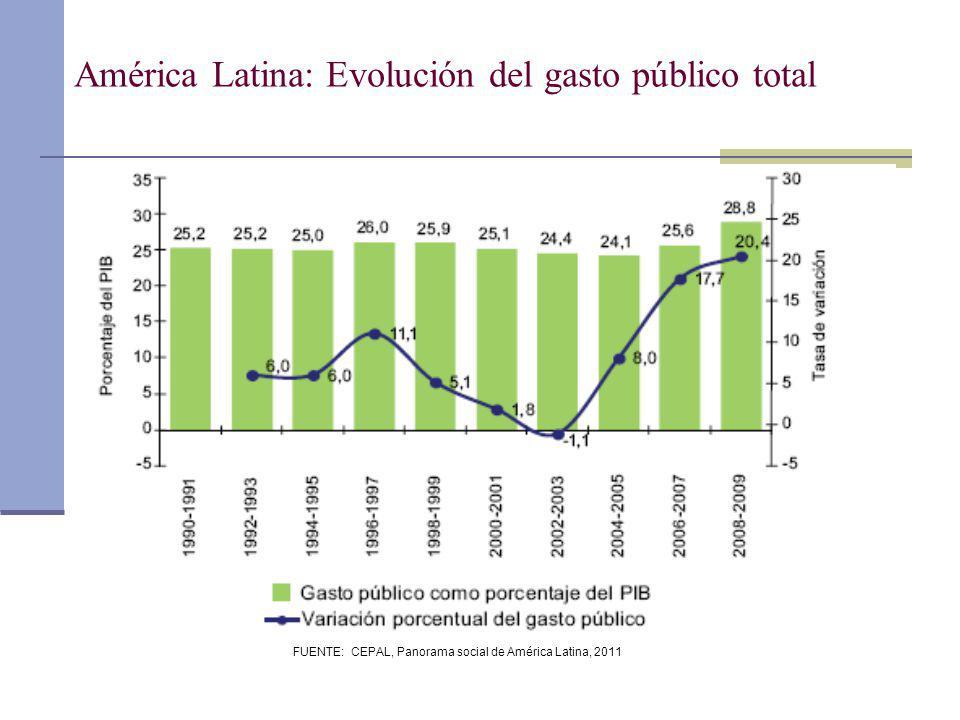 FUENTE: CEPAL, Panorama social de América Latina, 2011 América Latina: Evolución del gasto público total