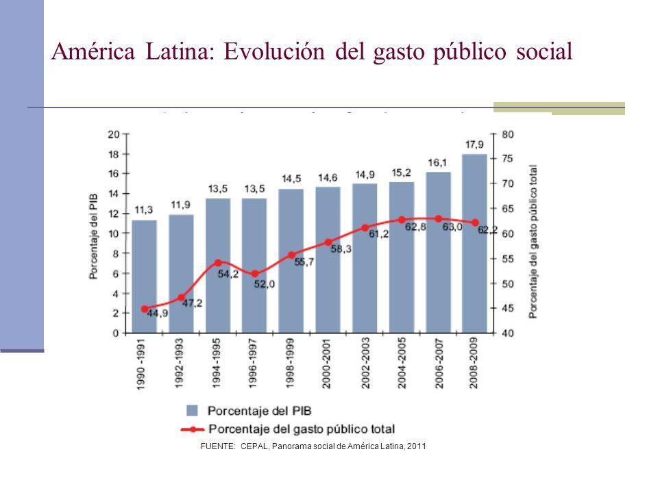 FUENTE: CEPAL, Panorama social de América Latina, 2011 América Latina: Evolución del gasto público social