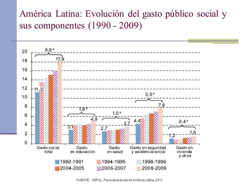 FUENTE: CEPAL, Panorama social de América Latina, 2011 América Latina: Evolución del gasto público social y sus componentes (1990 - 2009)