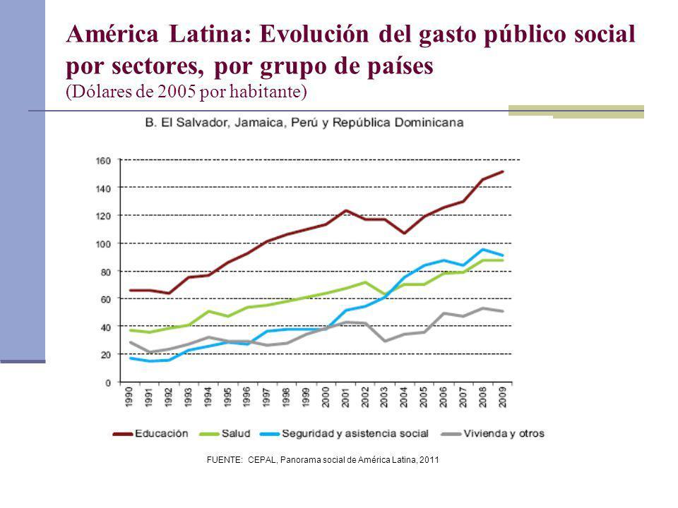 FUENTE: CEPAL, Panorama social de América Latina, 2011 América Latina: Evolución del gasto público social por sectores, por grupo de países (Dólares d