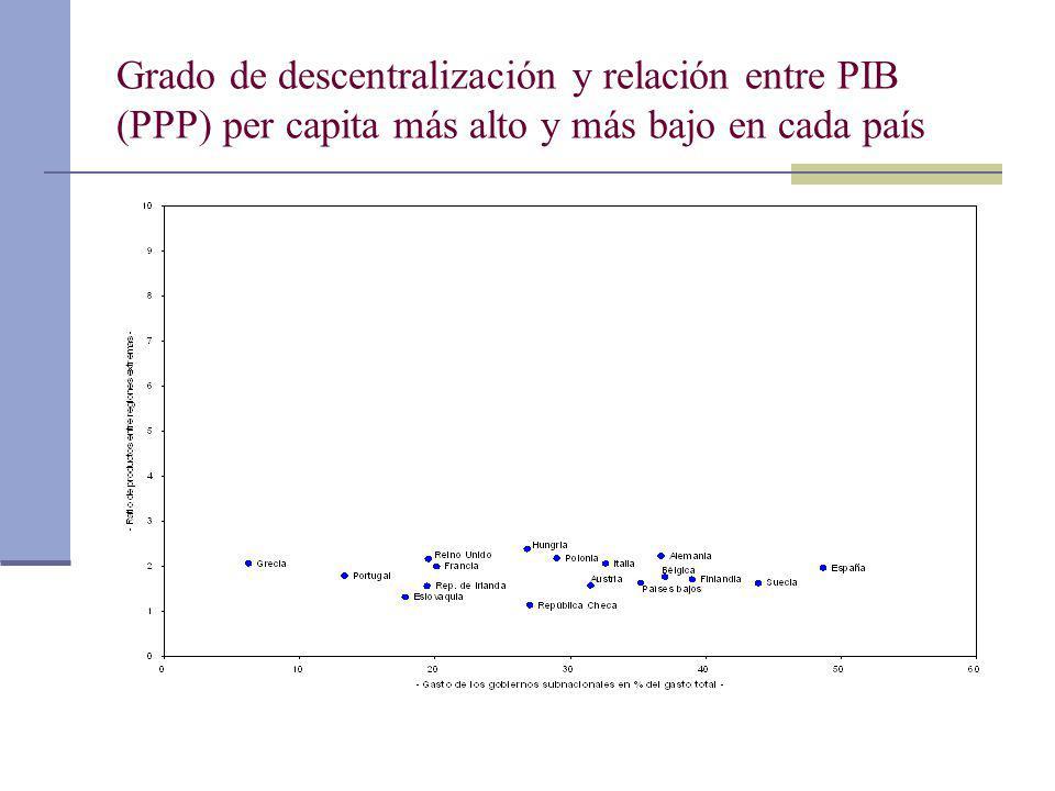 Grado de descentralización y relación entre PIB (PPP) per capita más alto y más bajo en cada país