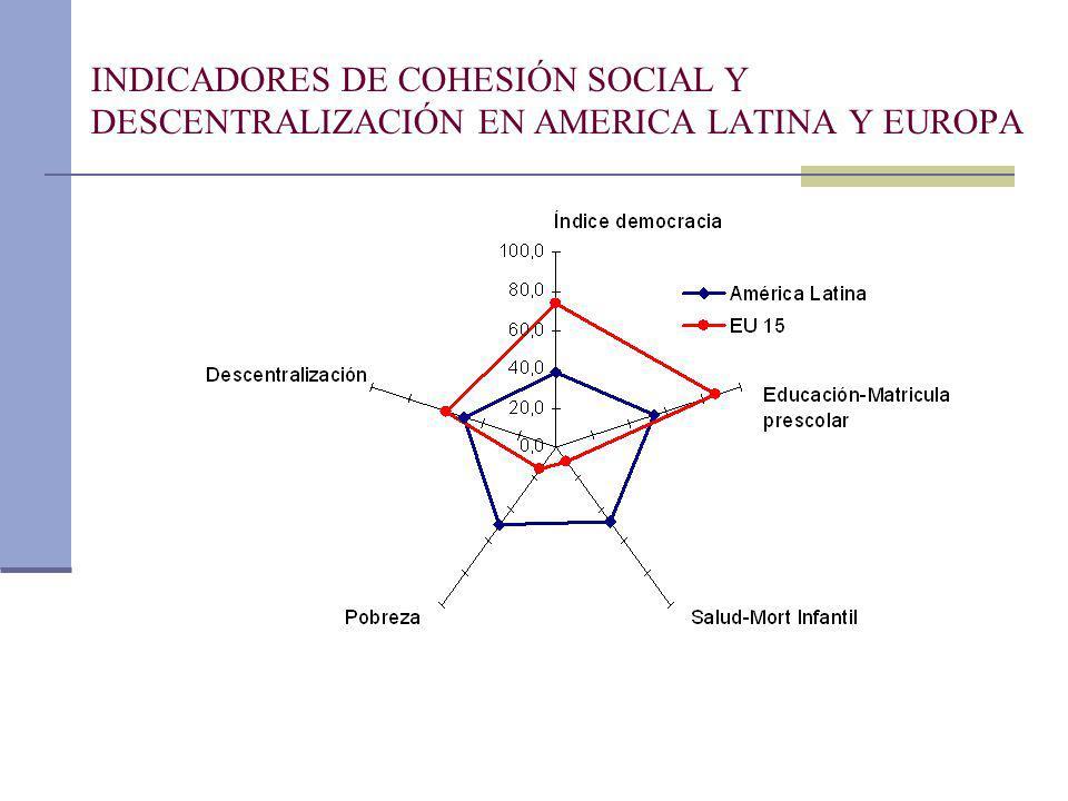 INDICADORES DE COHESIÓN SOCIAL Y DESCENTRALIZACIÓN EN AMERICA LATINA Y EUROPA