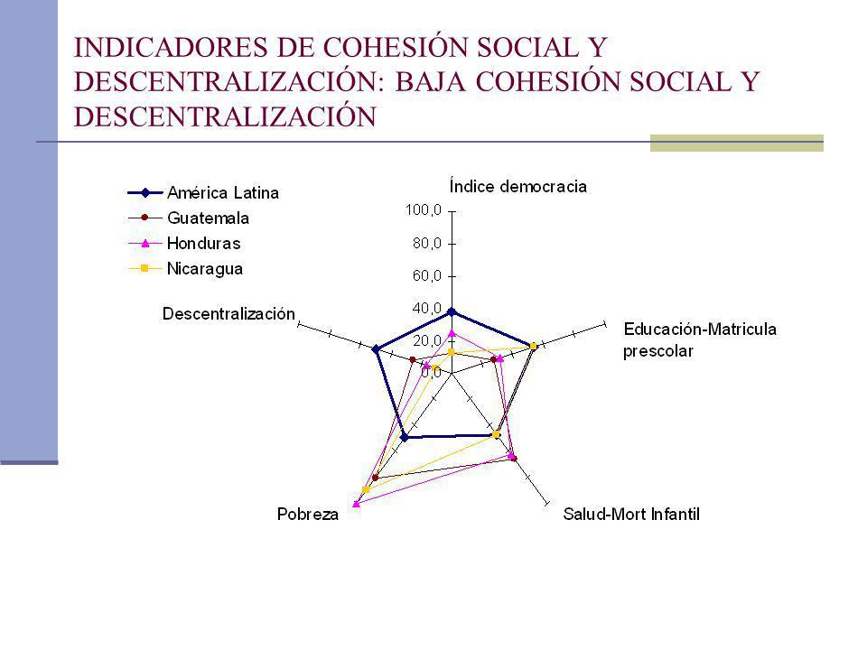 INDICADORES DE COHESIÓN SOCIAL Y DESCENTRALIZACIÓN: BAJA COHESIÓN SOCIAL Y DESCENTRALIZACIÓN