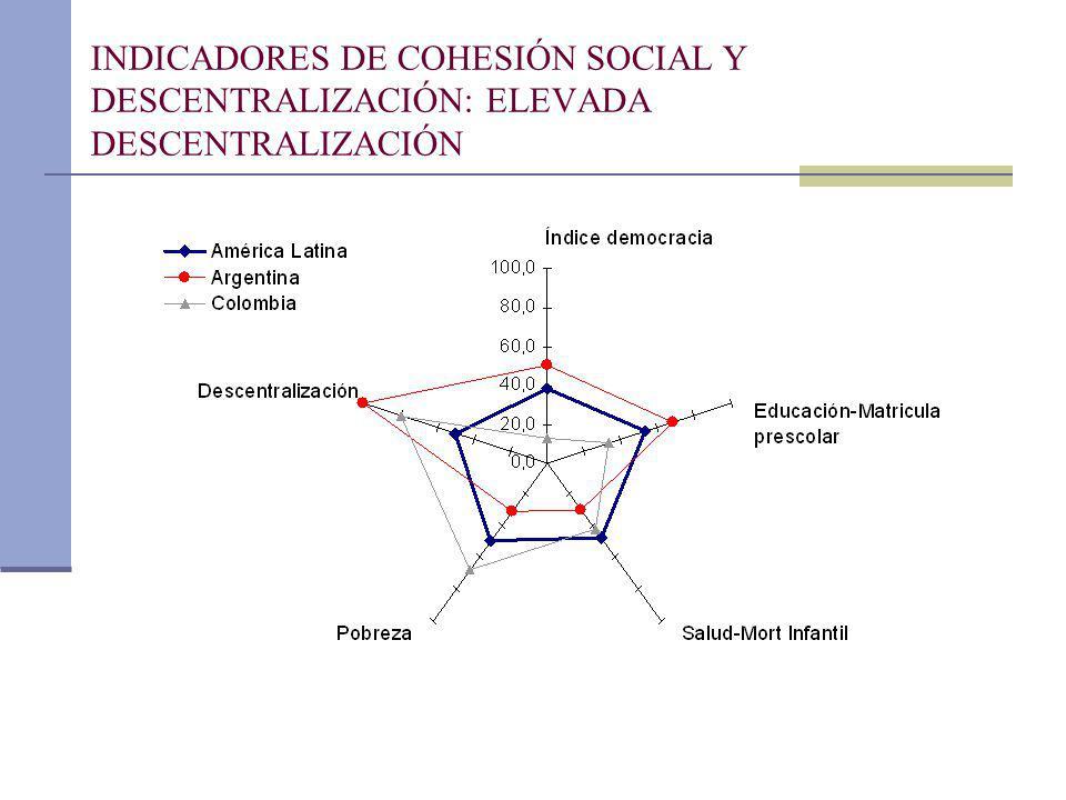 INDICADORES DE COHESIÓN SOCIAL Y DESCENTRALIZACIÓN: ELEVADA DESCENTRALIZACIÓN