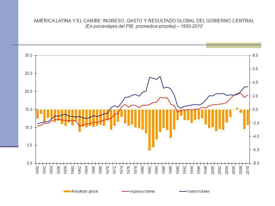 AMÉRICA LATINA Y EL CARIBE: INGRESO, GASTO Y RESULTADO GLOBAL DEL GOBIERNO CENTRAL (En porcentajes del PIB, promedios simples) – 1950-2010