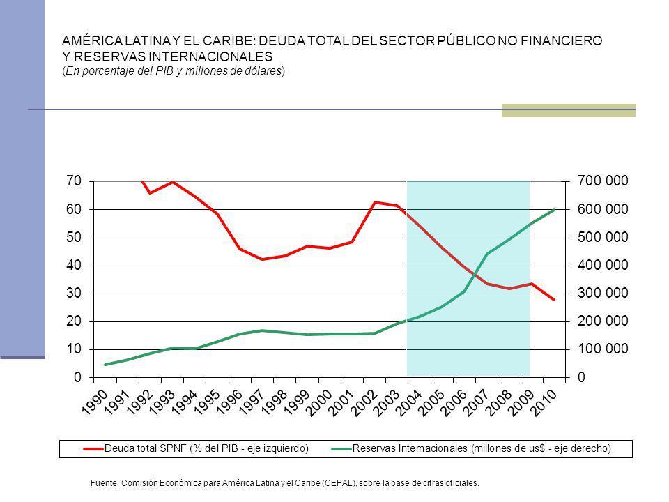 AMÉRICA LATINA Y EL CARIBE: DEUDA TOTAL DEL SECTOR PÚBLICO NO FINANCIERO Y RESERVAS INTERNACIONALES (En porcentaje del PIB y millones de dólares) Fuen