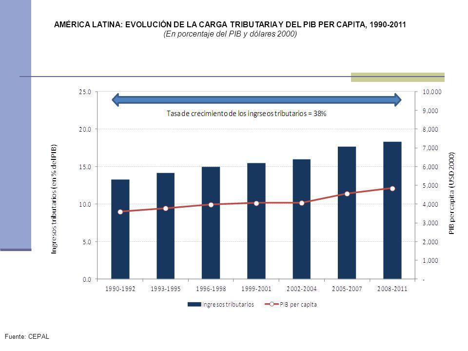 AMÉRICA LATINA: EVOLUCIÓN DE LA CARGA TRIBUTARIA Y DEL PIB PER CAPITA, 1990-2011 (En porcentaje del PIB y dólares 2000) Fuente: CEPAL