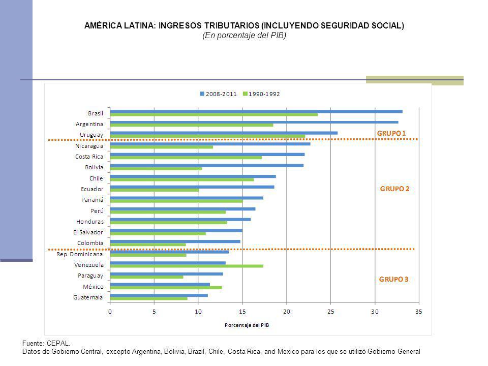 AMÉRICA LATINA: INGRESOS TRIBUTARIOS (INCLUYENDO SEGURIDAD SOCIAL) (En porcentaje del PIB) Fuente: CEPAL. Datos de Gobierno Central, excepto Argentina