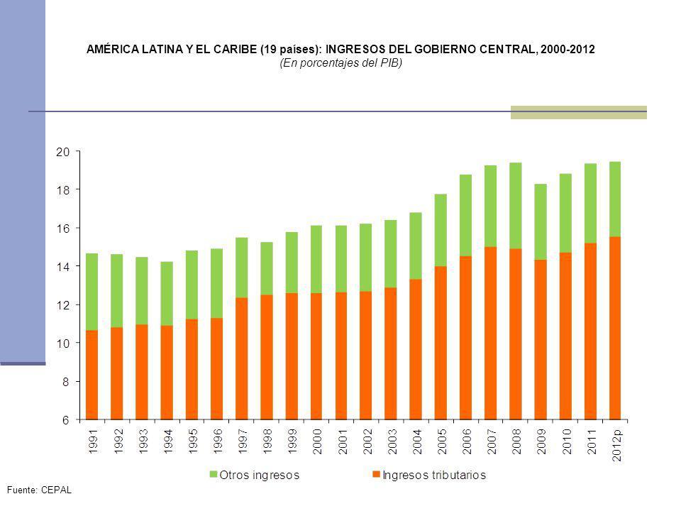 AMÉRICA LATINA Y EL CARIBE (19 países): INGRESOS DEL GOBIERNO CENTRAL, 2000-2012 (En porcentajes del PIB) Fuente: CEPAL