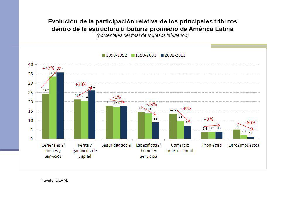 Evolución de la participación relativa de los principales tributos dentro de la estructura tributaria promedio de América Latina (porcentajes del tota
