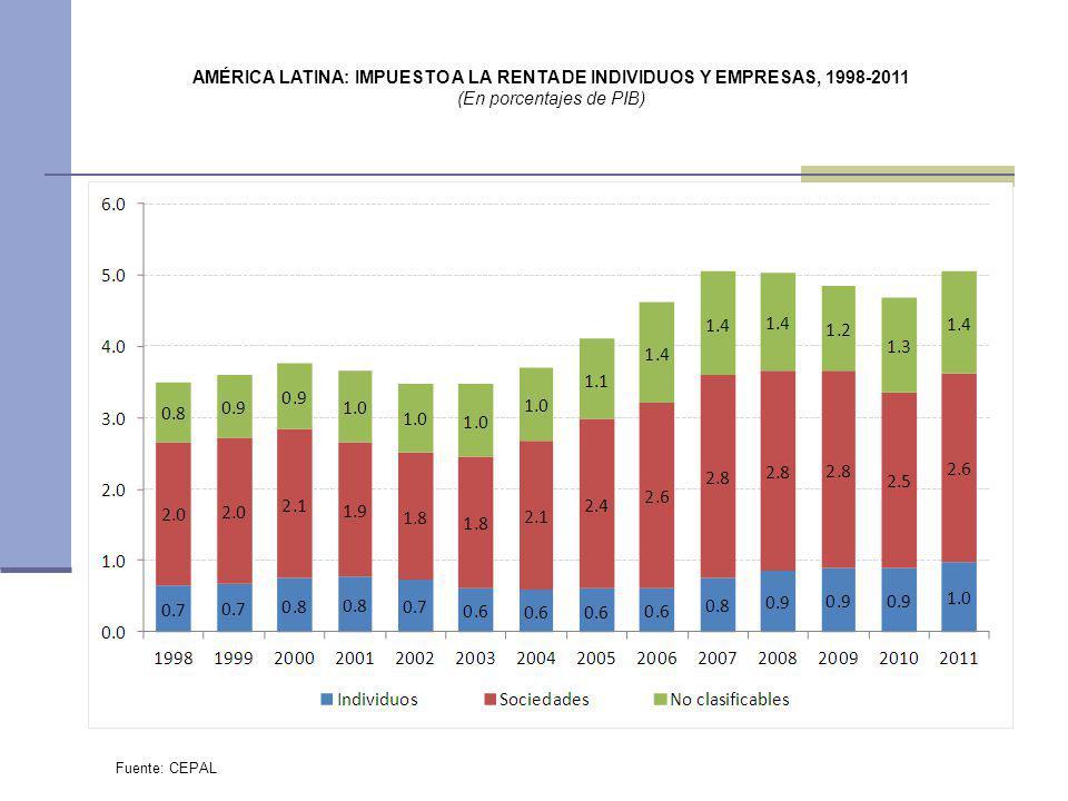 AMÉRICA LATINA: IMPUESTO A LA RENTA DE INDIVIDUOS Y EMPRESAS, 1998-2011 (En porcentajes de PIB) Fuente: CEPAL