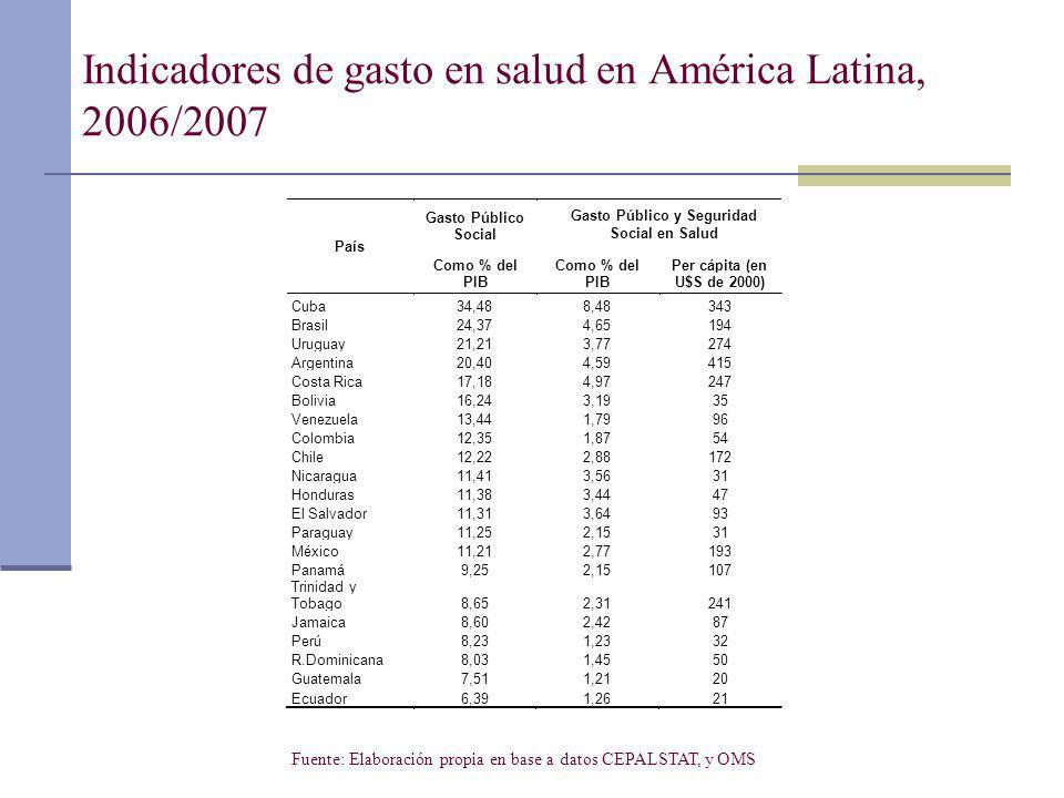 Indicadores de gasto en salud en América Latina, 2006/2007 Fuente: Elaboración propia en base a datos CEPALSTAT, y OMS