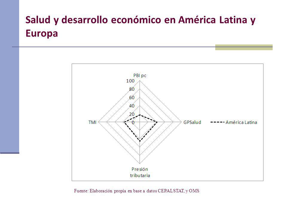 Salud y desarrollo económico en América Latina y Europa Fuente: Elaboración propia en base a datos CEPALSTAT, y OMS