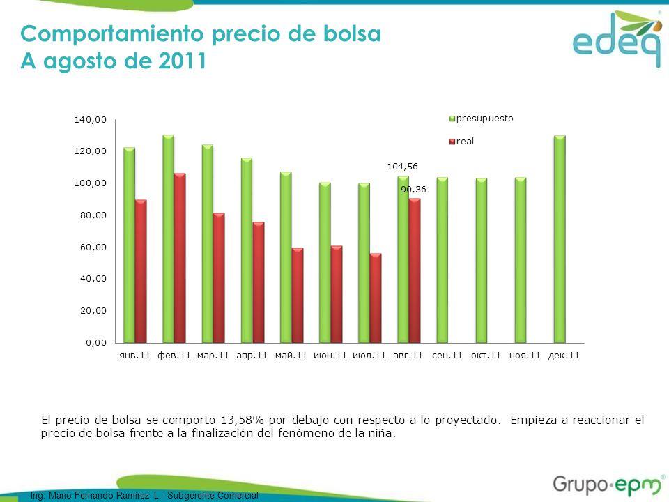 El precio de bolsa se comporto 13,58% por debajo con respecto a lo proyectado.