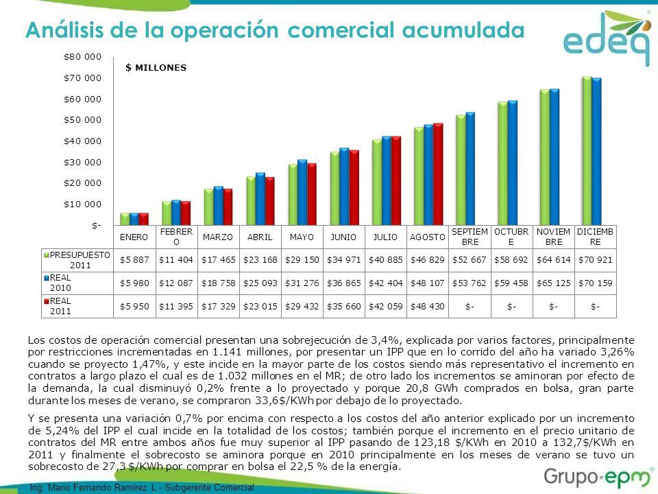 Análisis de la operación comercial acumulada Los costos de operación comercial presentan una sobrejecución de 3,4%, explicada por varios factores, principalmente por restricciones incrementadas en 1.141 millones, por presentar un IPP que en lo corrido del año ha variado 3,26% cuando se proyecto 1,47%, y este incide en la mayor parte de los costos siendo más representativo el incremento en contratos a largo plazo el cual es de 1.032 millones en el MR; de otro lado los incrementos se aminoran por efecto de la demanda, la cual disminuyó 0,2% frente a lo proyectado y porque 20,8 GWh comprados en bolsa, gran parte durante los meses de verano, se compraron 33,6$/KWh por debajo de lo proyectado.
