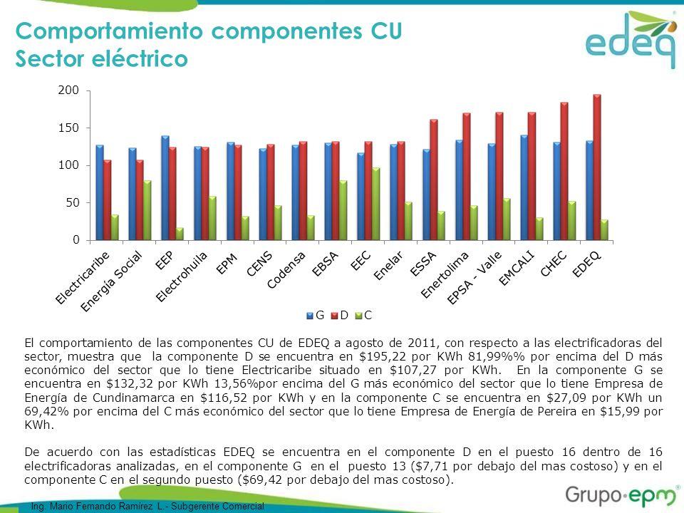 Comportamiento componentes CU Sector eléctrico El comportamiento de las componentes CU de EDEQ a agosto de 2011, con respecto a las electrificadoras del sector, muestra que la componente D se encuentra en $195,22 por KWh 81,99% por encima del D más económico del sector que lo tiene Electricaribe situado en $107,27 por KWh.