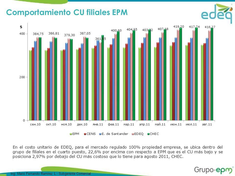 Comportamiento CU filiales EPM En el costo unitario de EDEQ, para el mercado regulado 100% propiedad empresa, se ubica dentro del grupo de filiales en el cuarto puesto, 22,6% por encima con respecto a EPM que es el CU más bajo y se posiciona 2,97% por debajo del CU más costoso que lo tiene para agosto 2011, CHEC.