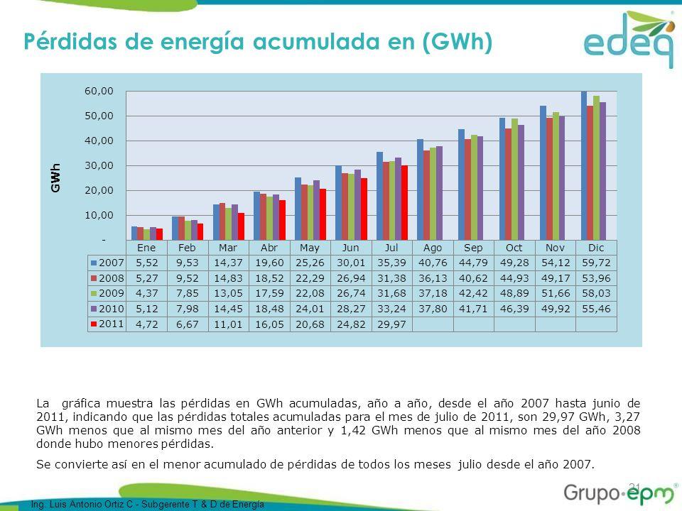 21 Pérdidas de energía acumulada en (GWh) La gráfica muestra las pérdidas en GWh acumuladas, año a año, desde el año 2007 hasta junio de 2011, indicando que las pérdidas totales acumuladas para el mes de julio de 2011, son 29,97 GWh, 3,27 GWh menos que al mismo mes del año anterior y 1,42 GWh menos que al mismo mes del año 2008 donde hubo menores pérdidas.