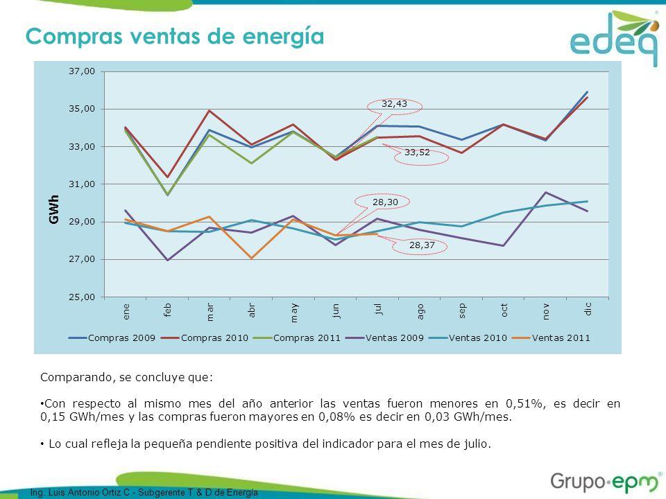 Compras ventas de energía Comparando, se concluye que: Con respecto al mismo mes del año anterior las ventas fueron menores en 0,51%, es decir en 0,15 GWh/mes y las compras fueron mayores en 0,08% es decir en 0,03 GWh/mes.