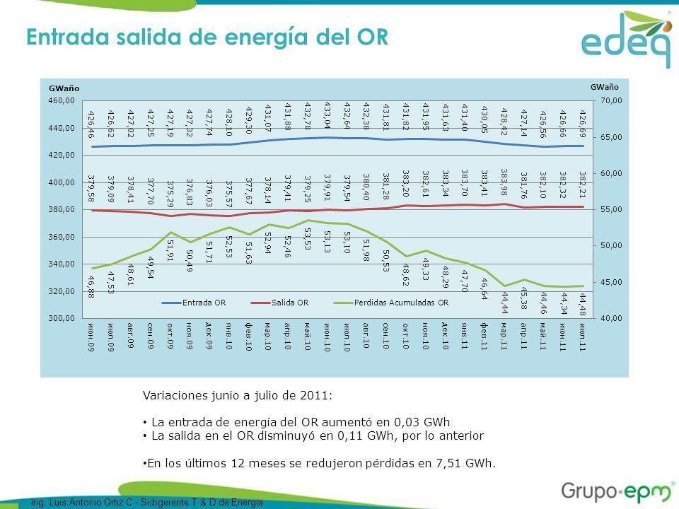 Entrada salida de energía del OR Variaciones junio a julio de 2011: La entrada de energía del OR aumentó en 0,03 GWh La salida en el OR disminuyó en 0,11 GWh, por lo anterior En los últimos 12 meses se redujeron pérdidas en 7,51 GWh.