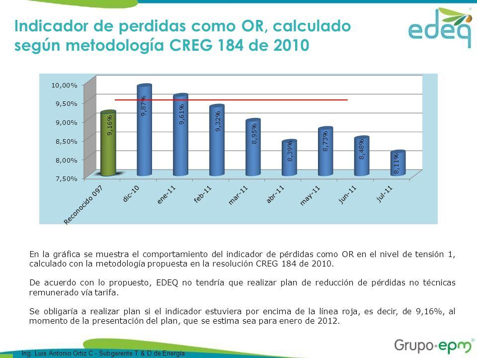 En la gráfica se muestra el comportamiento del indicador de pérdidas como OR en el nivel de tensión 1, calculado con la metodología propuesta en la resolución CREG 184 de 2010.