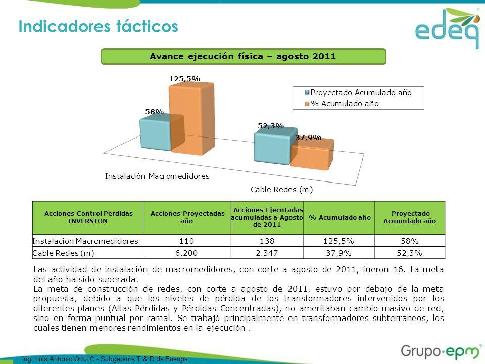 Avance ejecución física – agosto 2011 Las actividad de instalación de macromedidores, con corte a agosto de 2011, fueron 16.