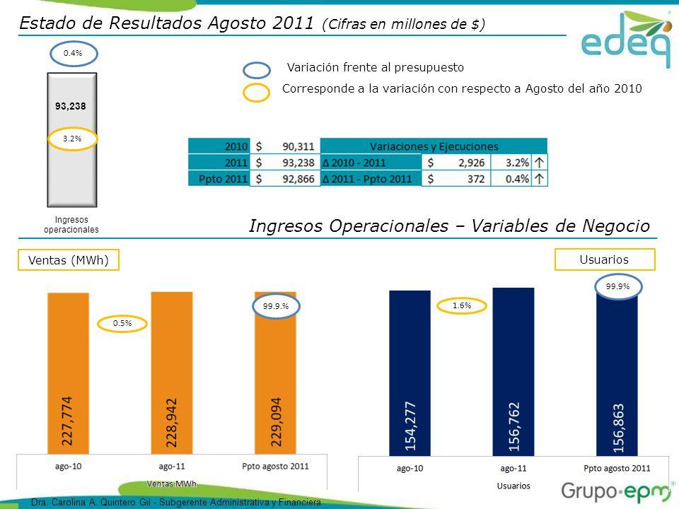 Estado de Resultados Agosto 2011 (Cifras en millones de $) Ingresos Operacionales – Variables de Negocio Ventas (MWh) 0.5% 99.9.% Usuarios 1.6% 99.9% Corresponde a la variación con respecto a Agosto del año 2010 Variación frente al presupuesto 93,238 3.2% Ingresos operacionales 0.4% Dra.