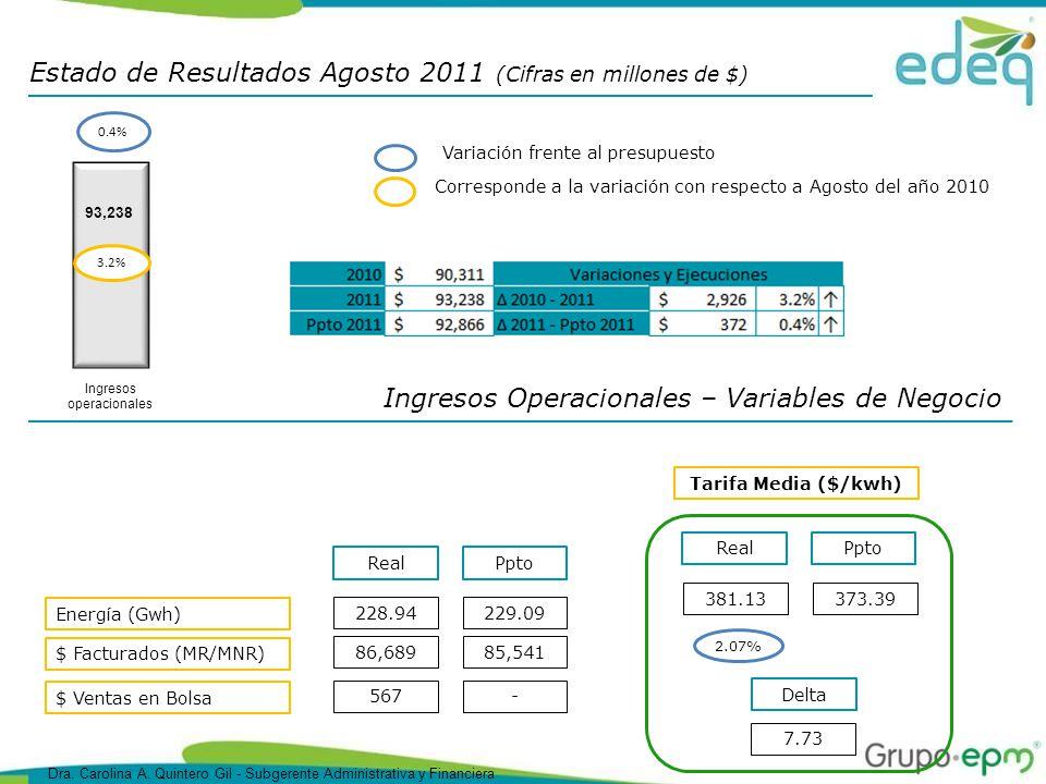 Estado de Resultados Agosto 2011 (Cifras en millones de $) Ingresos Operacionales – Variables de Negocio Tarifa Media ($/kwh) Corresponde a la variación con respecto a Agosto del año 2010 Variación frente al presupuesto 93,238 3.2% Ingresos operacionales 0.4% Energía (Gwh) PptoReal $ Facturados (MR/MNR) 229.09228.94 85,54186,689 $ Ventas en Bolsa -567 PptoReal 373.39381.13 2.07% Delta 7.73 Dra.