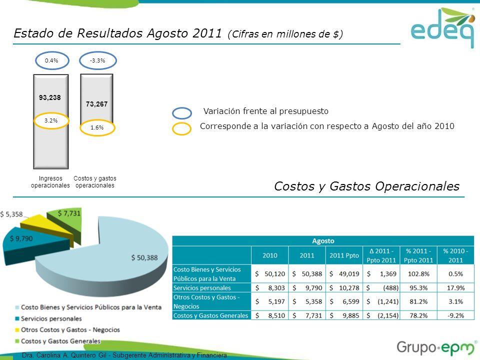 Costos y Gastos Operacionales 73,267 -3.3% 1.6% Costos y gastos operacionales Estado de Resultados Agosto 2011 (Cifras en millones de $) 93,238 3.2% Ingresos operacionales 0.4% Corresponde a la variación con respecto a Agosto del año 2010 Variación frente al presupuesto Dra.