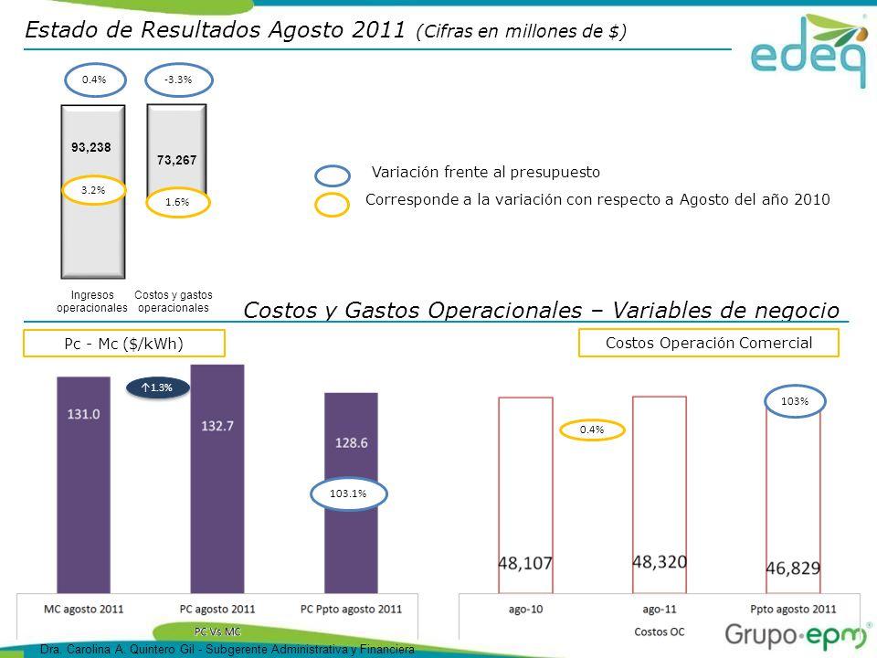 Costos y Gastos Operacionales – Variables de negocio Estado de Resultados Agosto 2011 (Cifras en millones de $) Pc - Mc ($/kWh) 1.3% 103.1% Costos Operación Comercial 0.4% 103% Corresponde a la variación con respecto a Agosto del año 2010 Variación frente al presupuesto 73,267 -3.3% 1.6% Costos y gastos operacionales 93,238 3.2% Ingresos operacionales 0.4% Dra.