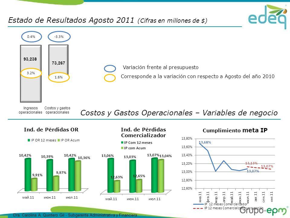 Costos y Gastos Operacionales – Variables de negocio Estado de Resultados Agosto 2011 (Cifras en millones de $) Corresponde a la variación con respecto a Agosto del año 2010 Variación frente al presupuesto 73,267 -3.3% 1.6% Costos y gastos operacionales 93,238 3.2% Ingresos operacionales 0.4% Ind.