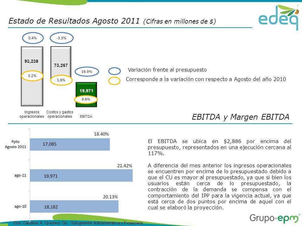 EBITDA y Margen EBITDA El EBITDA se ubica en $2,886 por encima del presupuesto, representados en una ejecución cercana al 117%.