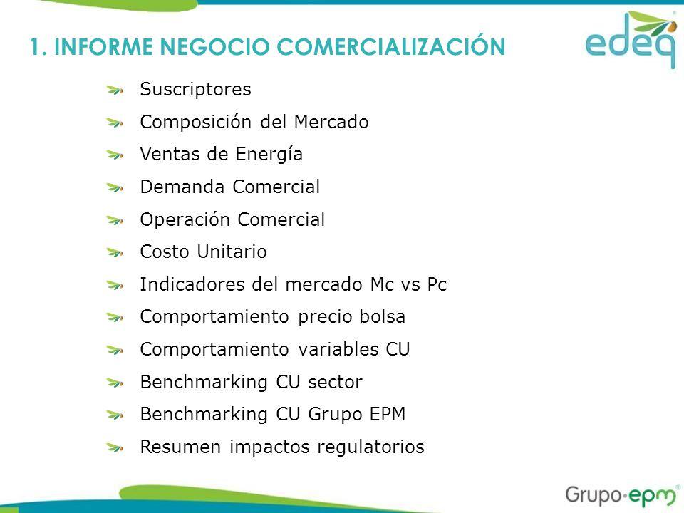 Suscriptores Composición del Mercado Ventas de Energía Demanda Comercial Operación Comercial Costo Unitario Indicadores del mercado Mc vs Pc Comportamiento precio bolsa Comportamiento variables CU Benchmarking CU sector Benchmarking CU Grupo EPM Resumen impactos regulatorios 1.