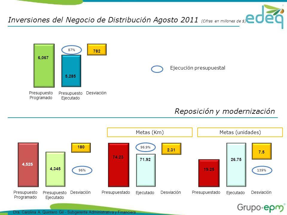 Reposición y modernización Inversiones del Negocio de Distribución Agosto 2011 (Cifras en millones de $) 6,067 Presupuesto Programado 5,285 782 Desviación Presupuesto Ejecutado Ejecución presupuestal 87% 4,525 Presupuesto Programado 4,345 180 Desviación Presupuesto Ejecutado 96% Metas (Km) 74.23 Presupuestado 71.92 2.31 Desviación Ejecutado 96.9% Metas (unidades) 19.25 Presupuestado 26.75 7.5 Desviación Ejecutado 139% Dra.