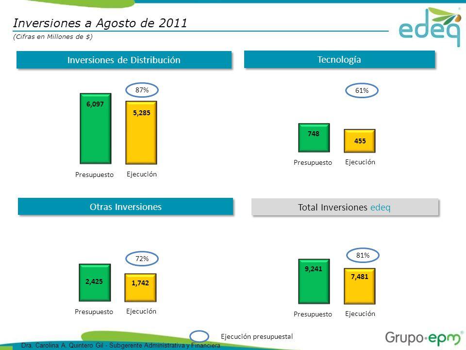 Tecnología Inversiones de Distribución Ejecución presupuestal 6,097 5,285 Ejecución Presupuesto 87% Otras Inversiones 2,425 1,742 Ejecución Presupuesto 72% 748 455 Ejecución Presupuesto 61% 9,241 7,481 Ejecución Presupuesto 81% Total Inversiones edeq Inversiones a Agosto de 2011 (Cifras en Millones de $) Dra.
