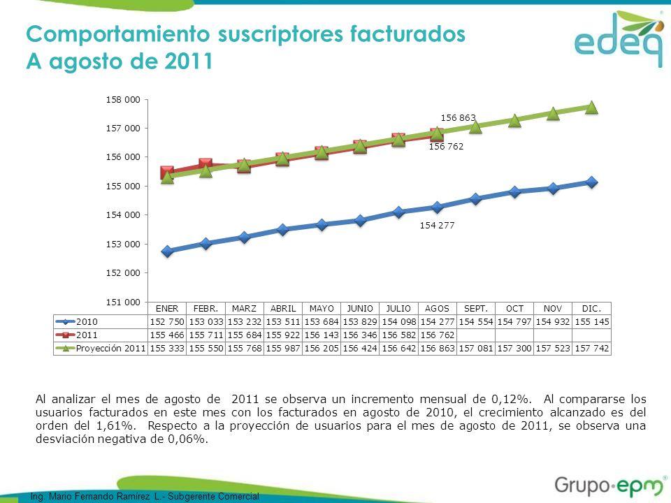 AGOSTO 2011 NUMERO USUARIOS % CONSUMO MWh ´% VALOR FACTURADO MILL $ (%) RESIDENCIAL139,36288.9%16,39557.9%6,76559.7% Estrato 1 31.968 20.4%3,19811.3%1,33611.8% Estrato 2 54.213 34.6%5.82020.5%2,43121.5% Estrato 3 34.448 22.0%4,55616.1%1,87716.6% Estrato 4 10.061 6.4%1,4875.2%5955.3% Estrato 5 7.470 4.8%1,0963.9%4333.8% Estrato 6 1.202 0.8%2380.8%940.8% NO RESIDENCIAL17,40011.1%11,93842.1%4,56140.3% COMERCIAL13,1928.4%6,36922.5%2,53822.4% INDUSTRIAL1,3930.9%1,6966.0%6705.9% OFICIAL7890.5%1.0953.9%4183.7% ESPECIAL4900.3%3661.3%1431.3% PROVISIONAL6580.4%1820.6%720.6% AREAS COMUNES8480.5%3201.1%1251.1% ALUMBRADO PUBLICO 11 0,0%3951.4%1241.1% MNR COMERCIAL6 0.004%4001.4%1281.1% MNR INDUSTRIAL10 0.006%8983.2%2762.4% MNR OFICIAL 3 0.002% 216 0.8% 68 0.6% TOTAL156,76228,33311,327 Composición del mercado a agosto de 2011 Ing.