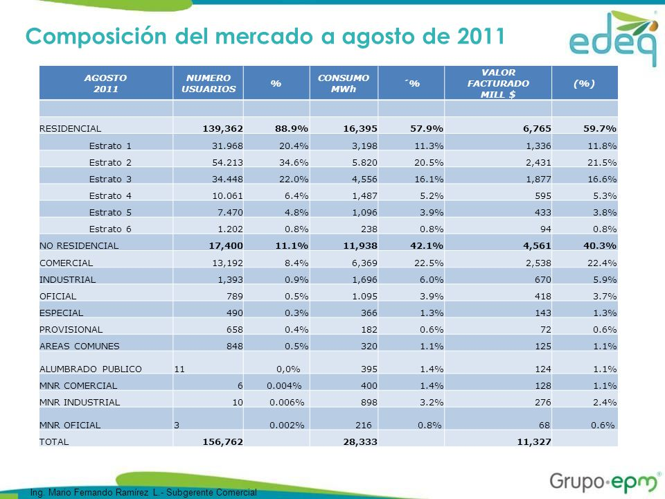 Energía vendida (MWh) a agosto de 2011 El total de unidades vendidas más las unidades recuperadas en el proceso pérdidas, presentan en agosto de 2011 un decremento del 1,5% respecto a las unidades vendidas y recuperadas en agosto de 2010.