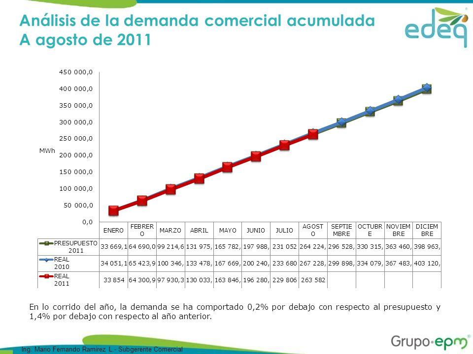 Análisis de la demanda comercial acumulada A agosto de 2011 En lo corrido del año, la demanda se ha comportado 0,2% por debajo con respecto al presupuesto y 1,4% por debajo con respecto al año anterior.