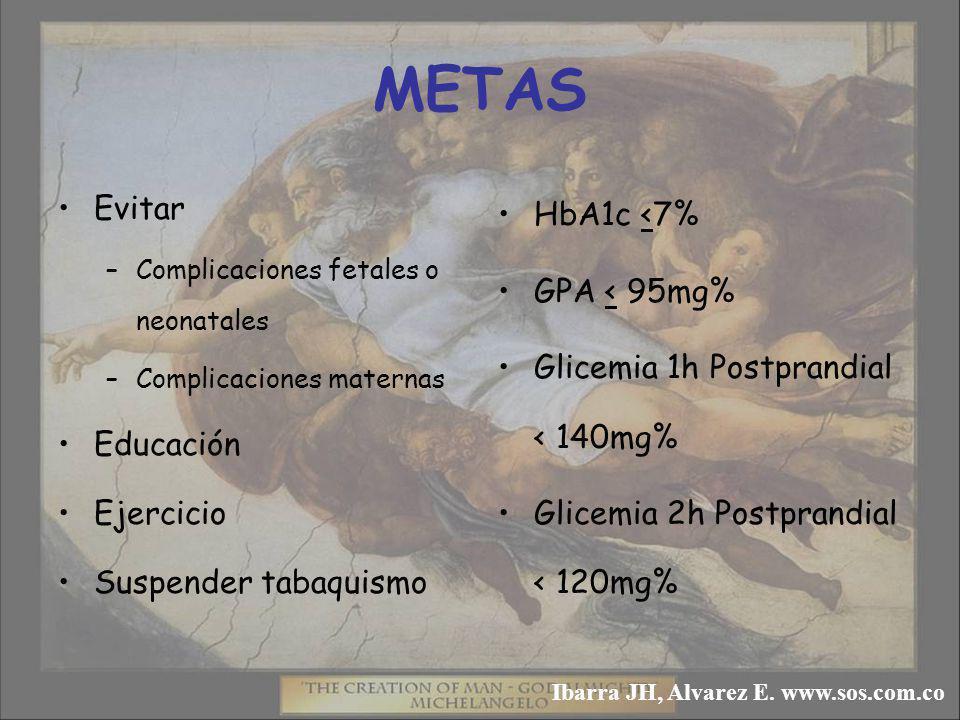 METAS Evitar –Complicaciones fetales o neonatales –Complicaciones maternas Educación Ejercicio Suspender tabaquismo HbA1c <7% GPA < 95mg% Glicemia 1h