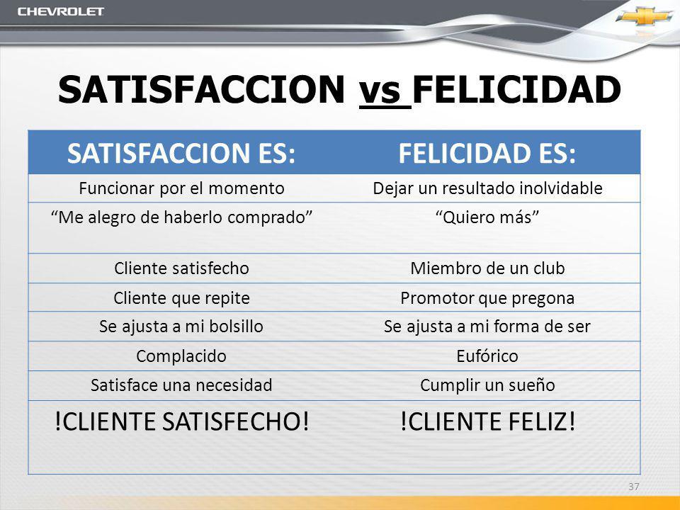 SATISFACCION vs FELICIDAD SATISFACCION ES:FELICIDAD ES: Funcionar por el momentoDejar un resultado inolvidable Me alegro de haberlo compradoQuiero más