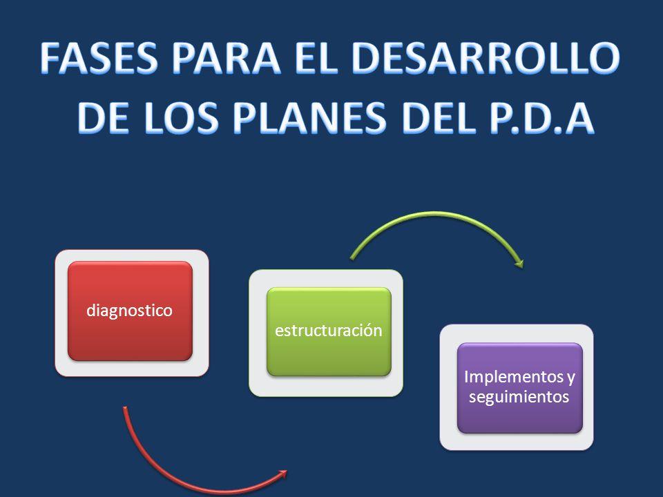 diagnostico estructuración Implementos y seguimientos