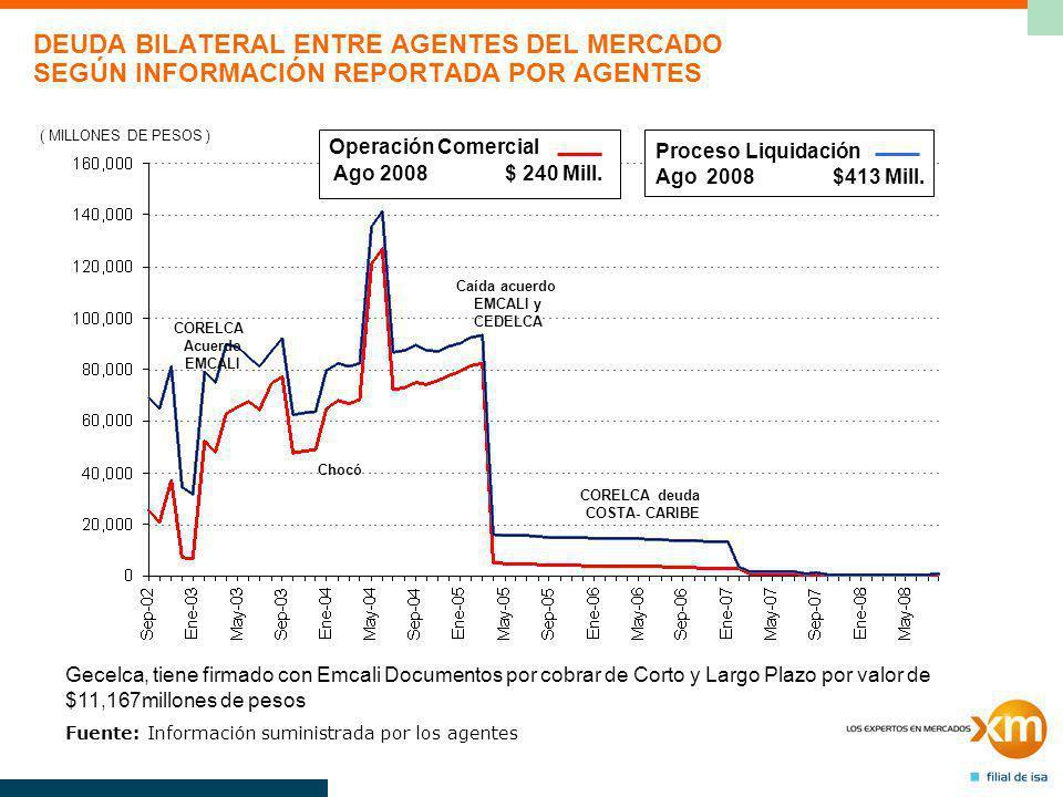 DEUDA BILATERAL ENTRE AGENTES DEL MERCADO SEGÚN INFORMACIÓN REPORTADA POR AGENTES ( MILLONES DE PESOS ) Operación Comercial Ago 2008 $ 240 Mill.