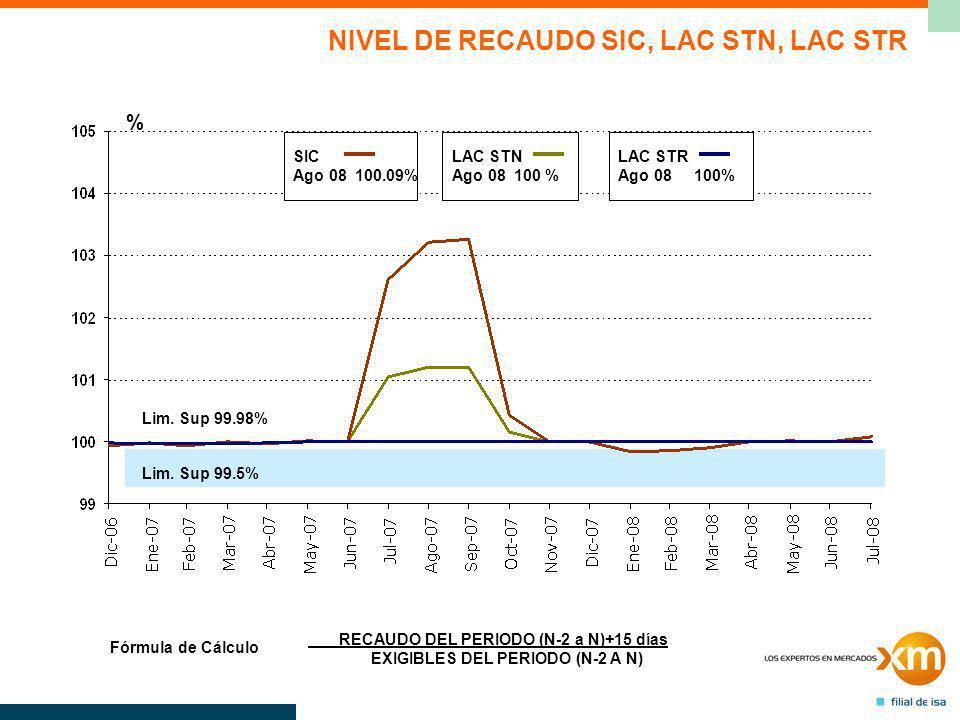 LAC STN Ago 08 100 % SIC Ago 08 100.09% LAC STR Ago 08 100% % RECAUDO DEL PERIODO (N-2 a N)+15 días EXIGIBLES DEL PERIODO (N-2 A N) Fórmula de Cálculo NIVEL DE RECAUDO SIC, LAC STN, LAC STR Lim.