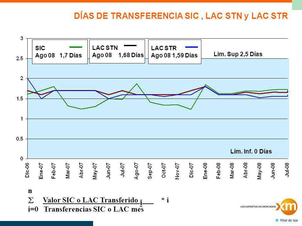 DÍAS DE TRANSFERENCIA SIC, LAC STN y LAC STR n Valor SIC o LAC Transferido i ___ * i i=0 Transferencias SIC o LAC mes Lim.