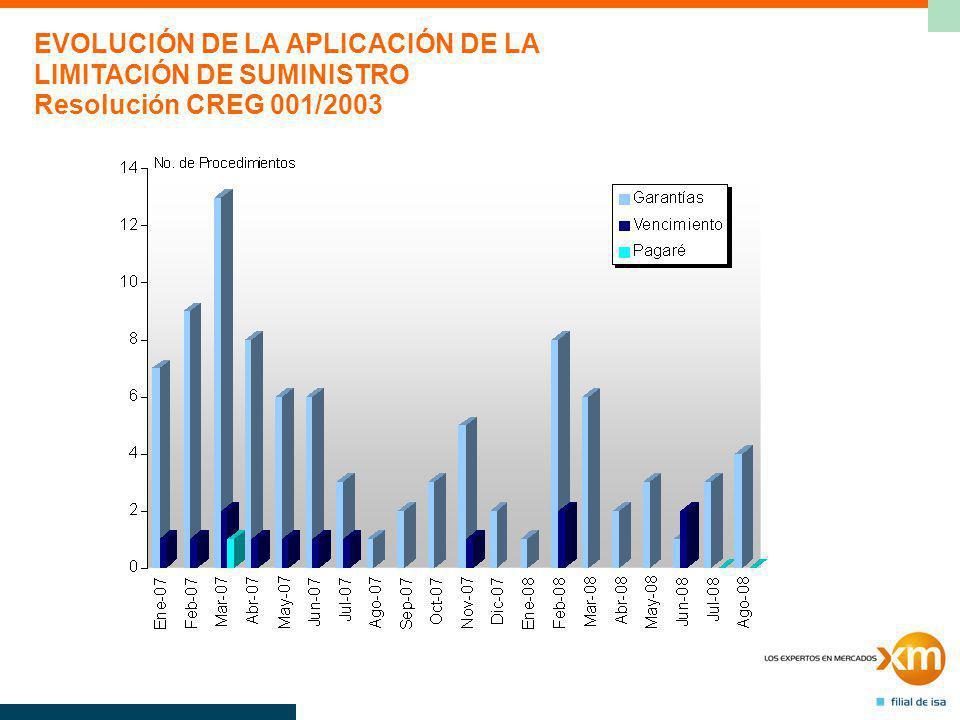 EVOLUCIÓN DE LA APLICACIÓN DE LA LIMITACIÓN DE SUMINISTRO Resolución CREG 001/2003