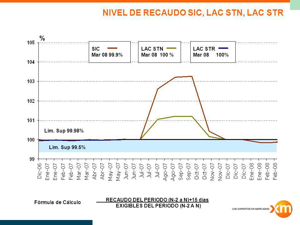 LAC STN Mar 08 100 % SIC Mar 08 99.9% LAC STR Mar 08 100% % RECAUDO DEL PERIODO (N-2 a N)+15 días EXIGIBLES DEL PERIODO (N-2 A N) Fórmula de Cálculo N