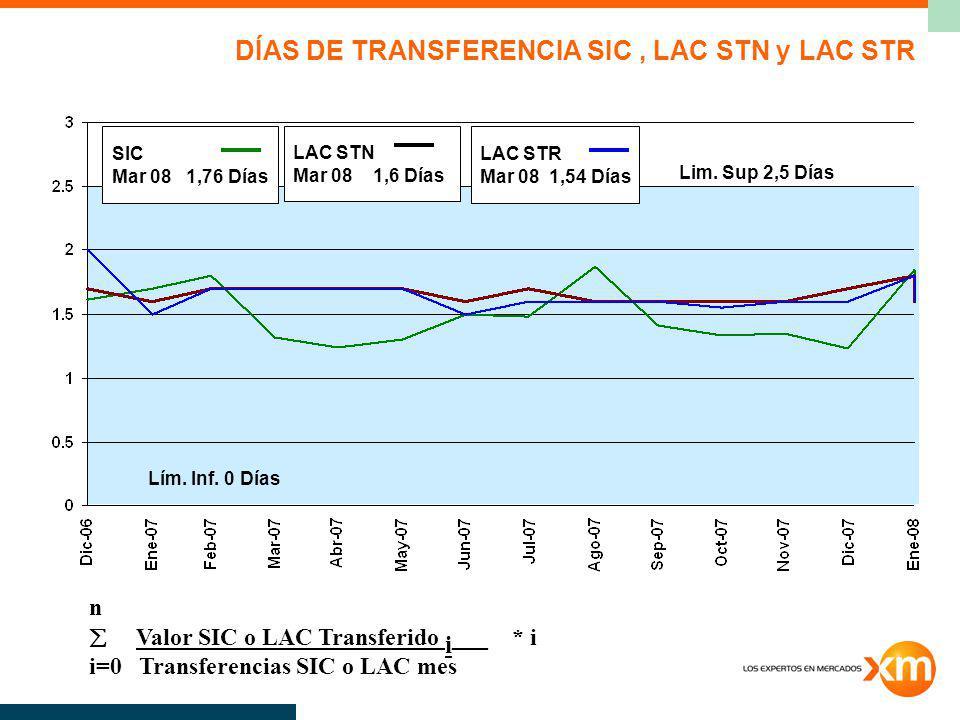 DÍAS DE TRANSFERENCIA SIC, LAC STN y LAC STR n Valor SIC o LAC Transferido i ___ * i i=0 Transferencias SIC o LAC mes Lim. Sup 2,5 Días Lím. Inf. 0 Dí