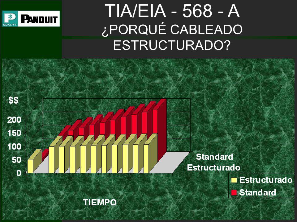 TIA/EIA - 568 - A ELEMENTOS DEL SISTEMA DE CABLEADO ESTRUCTURADO Cableado Horizontal Cableado Vertical (principal) Área de Trabajo Closet de Telecomunicaciones Cuarto de Equipo Entradas de servicio Administracion
